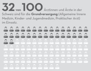 Aerztestatistik Schweiz